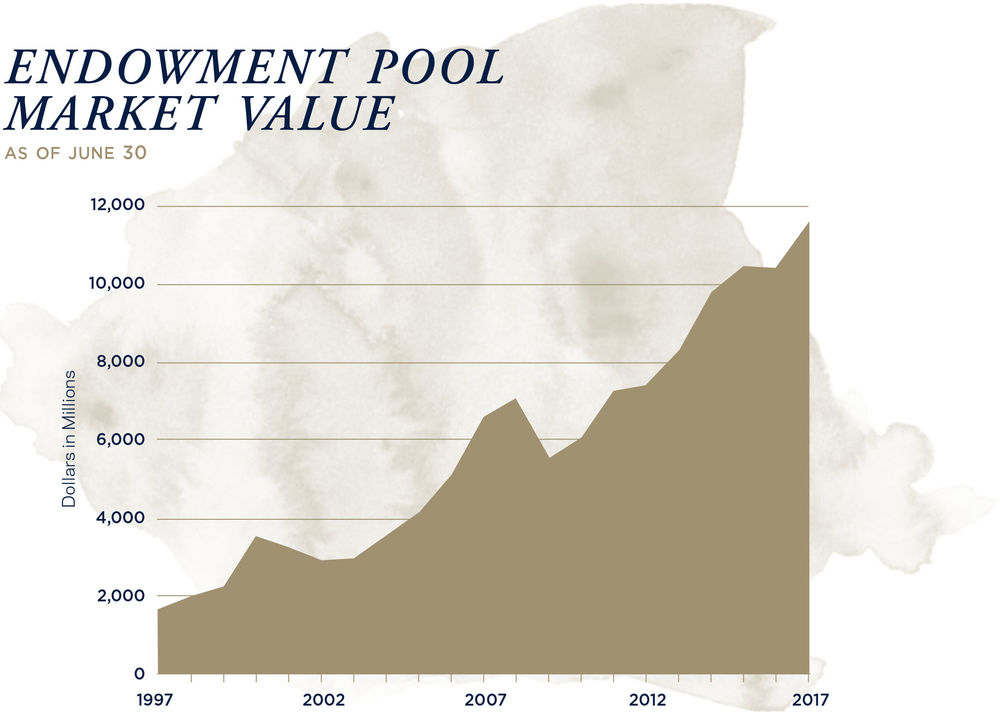 Endowment Pool Market Value as of June 30