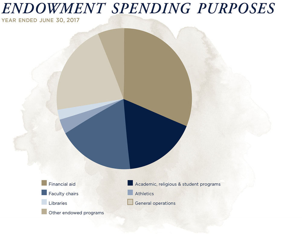 Endowment Pool Spending Fiscal Years Ended June 30