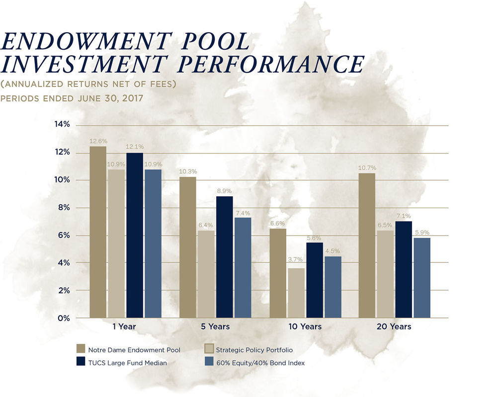 Endowment Pool Investment Performance (Annualized Returns Net of Fees) Periods Ended June 30, 2017